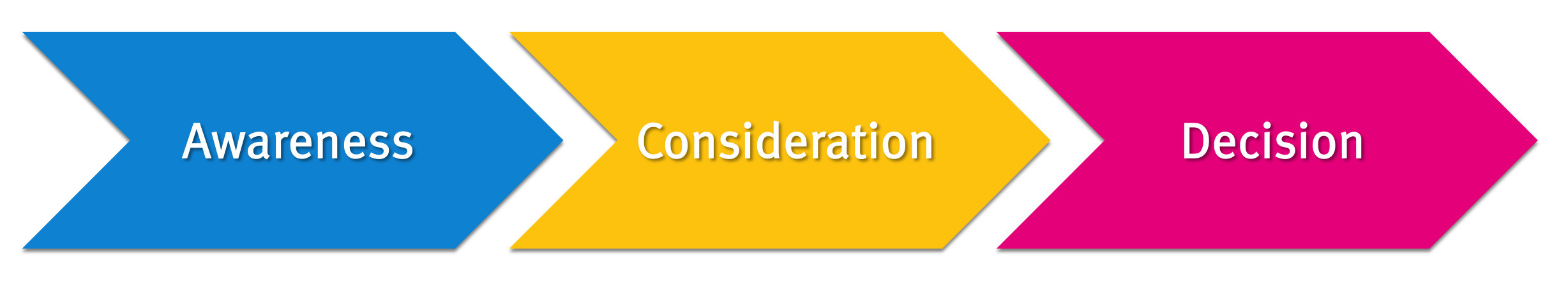 awareness-consideration-decision-graphic-inbound-arrows-1